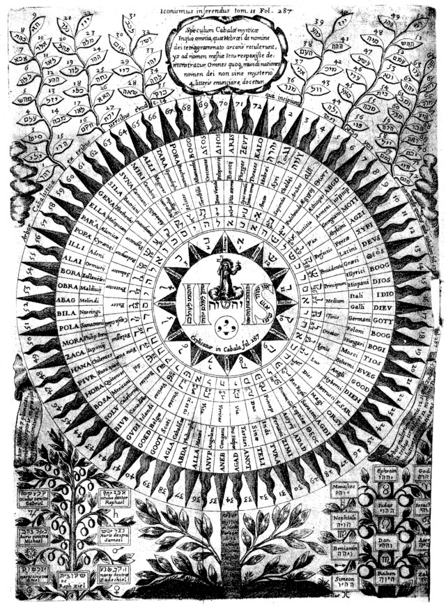 Diagram of the names of God by Athanasius Kircher.